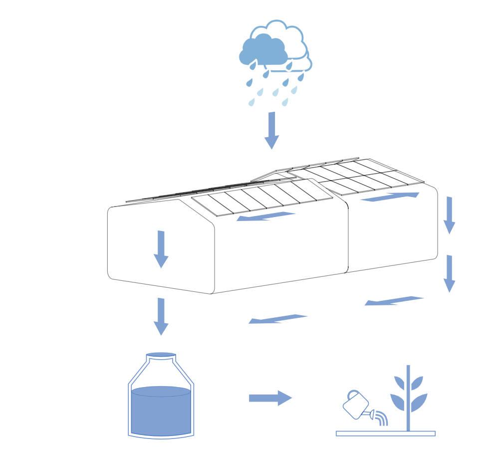 regewassernutzung